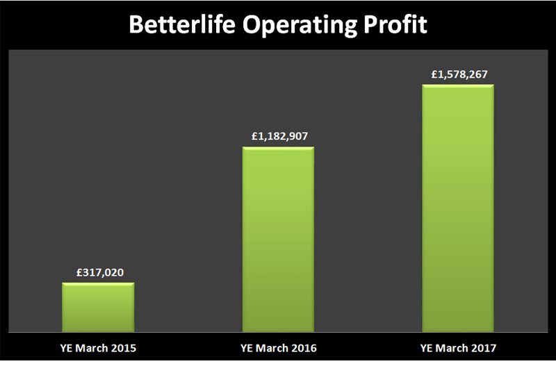 betterlife operating profit real