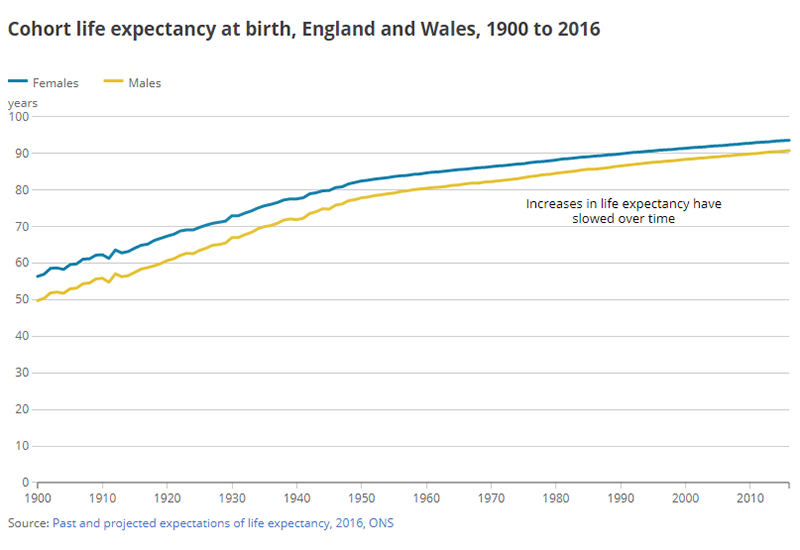 ons life expectancy