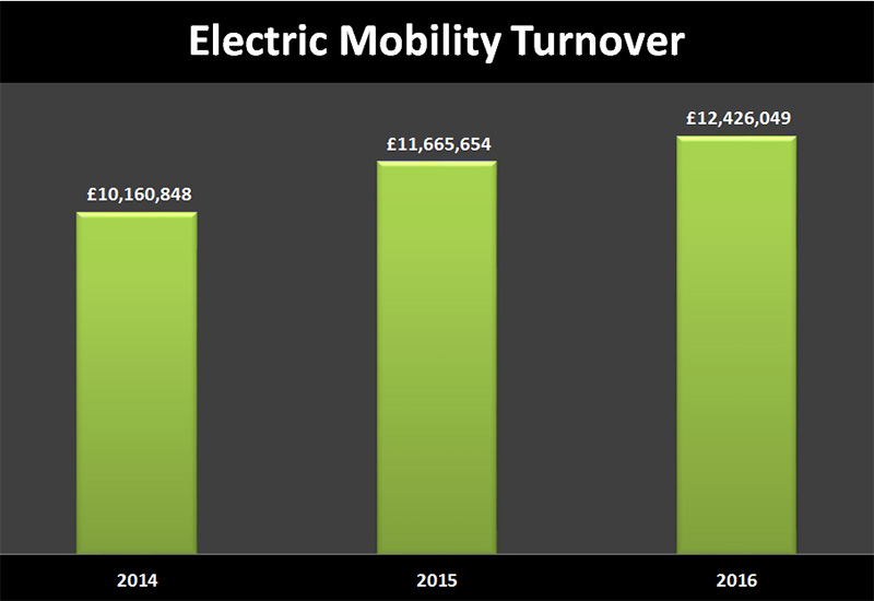 electric mobility turnover