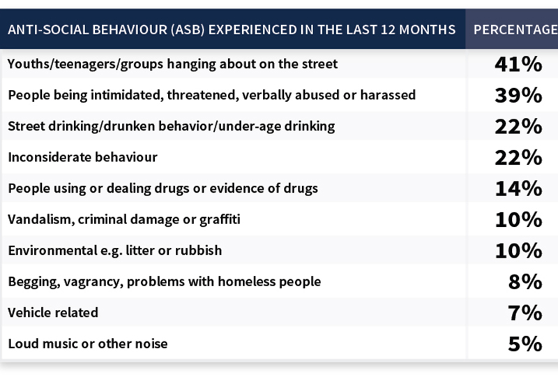 anti-social-behaviour-OnBuy.com