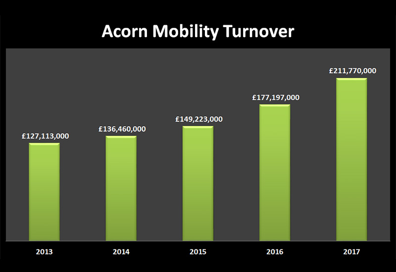 acorn turnover 2017