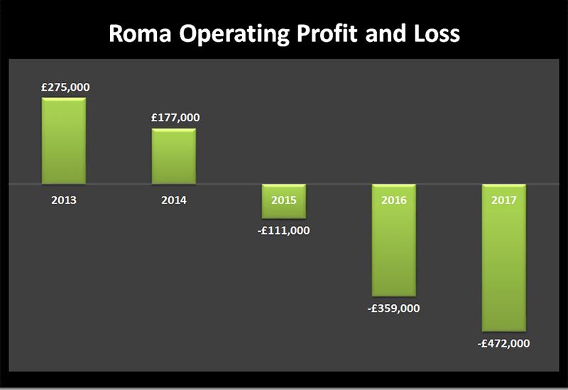 roma medical profits and losses